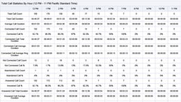 Call counts, percentages, durations, talk time