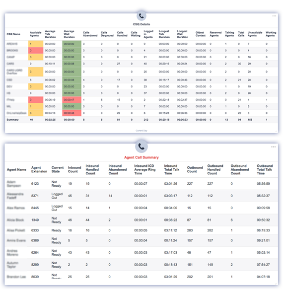 UCCX Dashboards